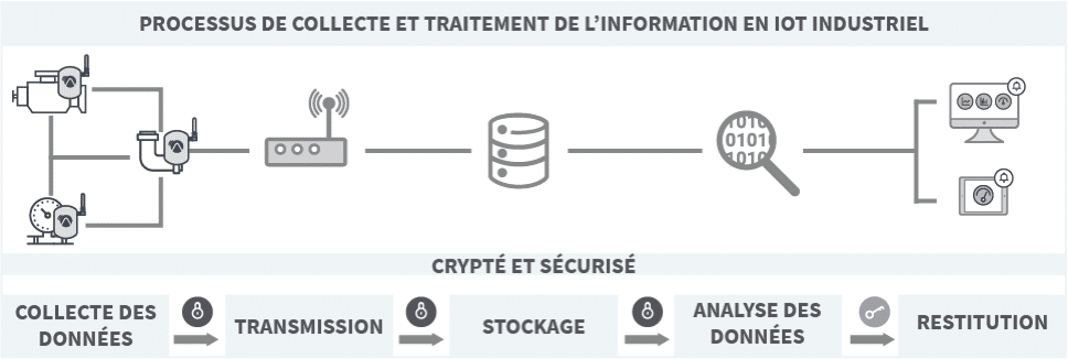 IoT-Industriel